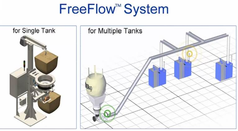 H.B. Fuller FreeFlow system graphic.